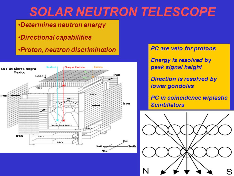 SOLAR NEUTRON TELESCOPE Determines neutron energy Directional capabilities Proton, neutron discrimination PC are veto for protons Energy is resolved by peak signal height Direction is resolved by lower gondolas PC in coincidence w/plastic Scintillators