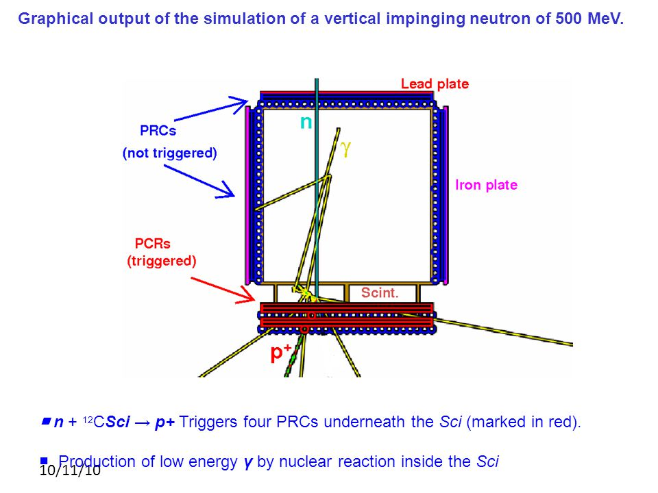 Graphical output of the simulation of a vertical impinging neutron of 500 MeV.