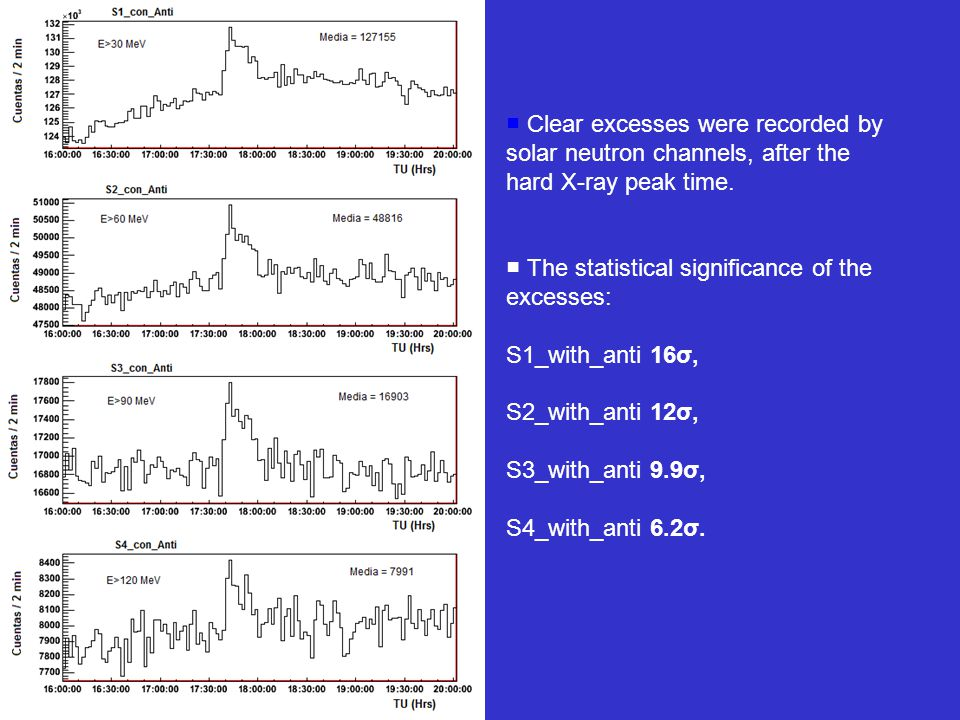 10/11/10 ■ Clear excesses were recorded by solar neutron channels, after the hard X-ray peak time.
