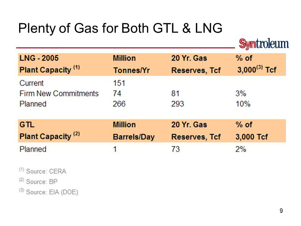 9 Plenty of Gas for Both GTL & LNG