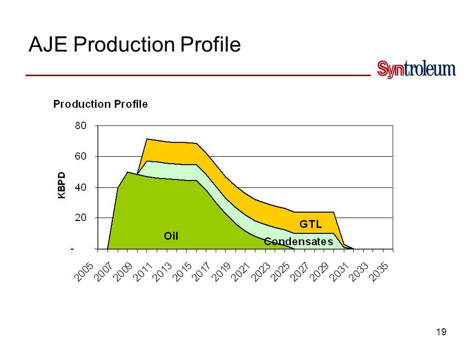 19 AJE Production Profile