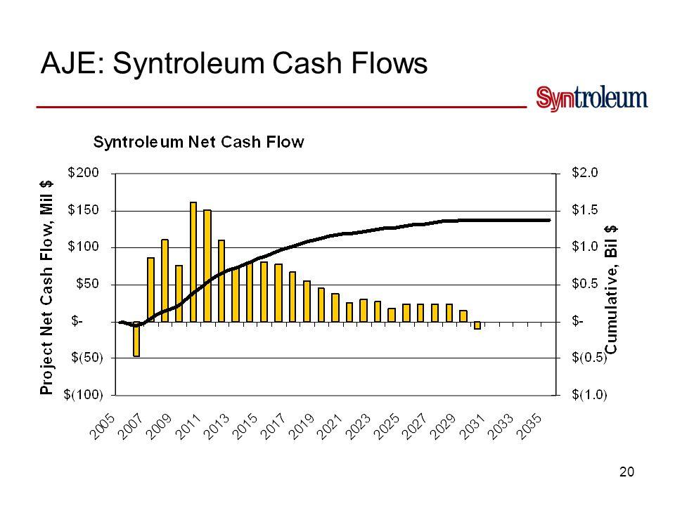 20 AJE: Syntroleum Cash Flows