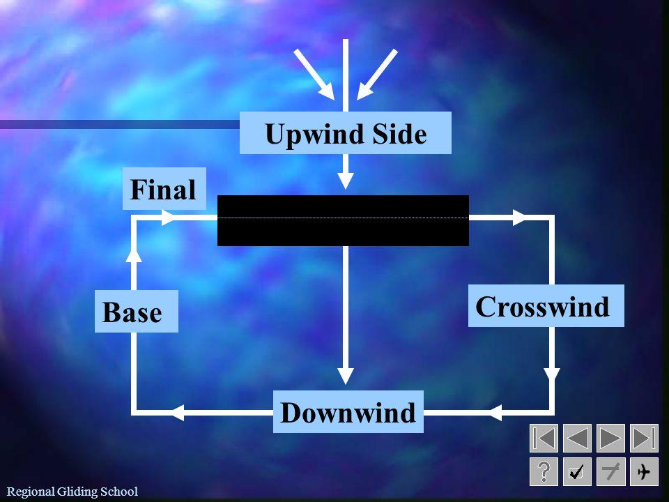 Regional Gliding School n n Upwind: n n the area opposite to downwind leg n n Crosswind: n n lies across the centre of the landing area perpendicular