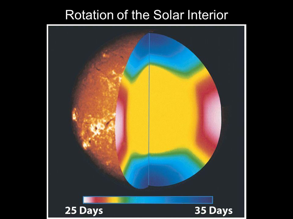 Rotation of the Solar Interior