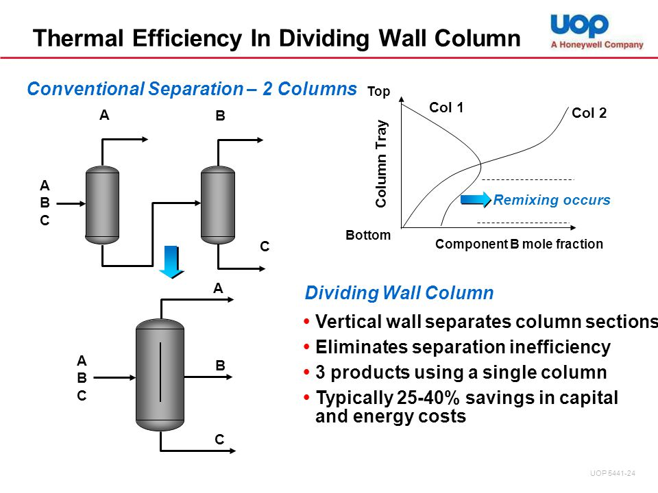 Thermal Efficiency In Dividing Wall Column A ABCABC B C Column Tray Top Bottom Component B mole fraction Col 1 Col 2 Remixing occurs A ABCABC B C  Vertical wall separates column sections  Eliminates separation inefficiency  3 products using a single column  Typically 25-40% savings in capital and energy costs Dividing Wall Column Conventional Separation – 2 Columns UOP 5441-24