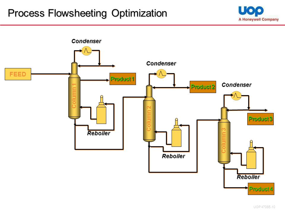 Process Flowsheeting Optimization FEED Column 1 Reboiler Condenser Column 2 Reboiler Condenser Column 3 Reboiler Condenser Product 1 Product 2 Product 4 Product 3 UOP 4706E-10