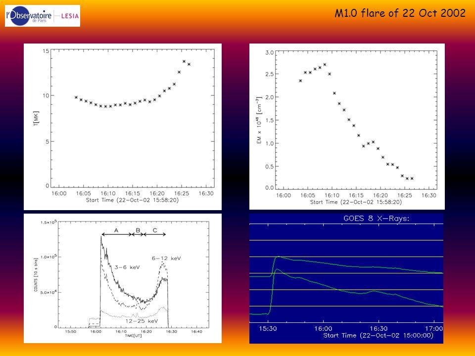 M1.0 flare of 22 Oct 2002