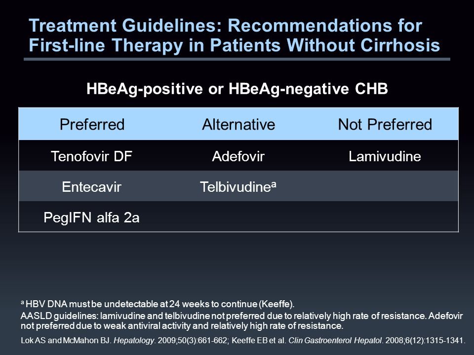 Treatment Guidelines: Recommendations for First-line Therapy in Patients Without Cirrhosis HBeAg-positive or HBeAg-negative CHB a HBV DNA must be undetectable at 24 weeks to continue (Keeffe).