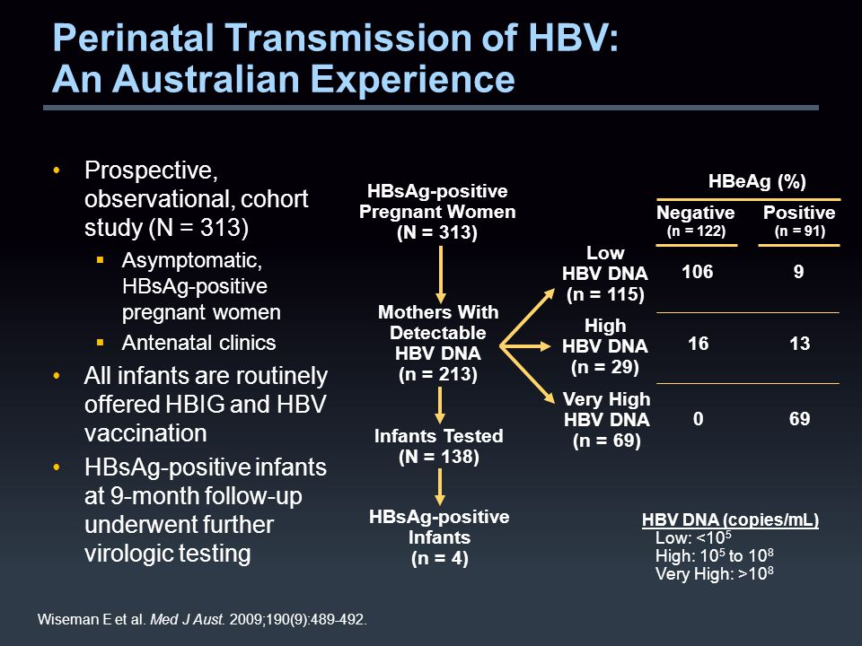 Perinatal Transmission of HBV: An Australian Experience Prospective, observational, cohort study (N = 313)  Asymptomatic, HBsAg-positive pregnant women  Antenatal clinics All infants are routinely offered HBIG and HBV vaccination HBsAg-positive infants at 9-month follow-up underwent further virologic testing Wiseman E et al.