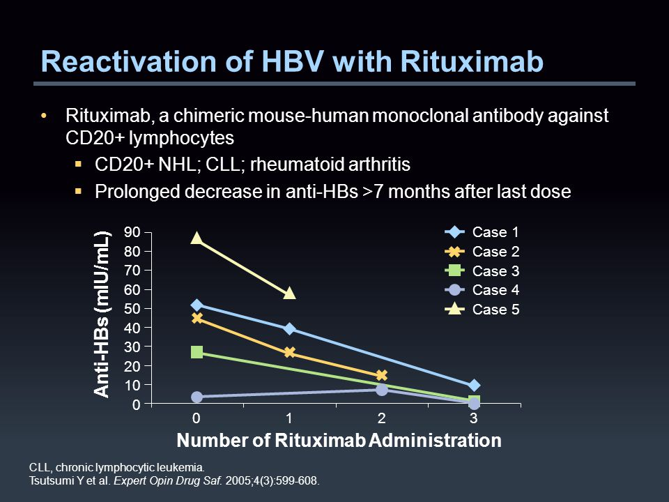 Reactivation of HBV with Rituximab Rituximab, a chimeric mouse-human monoclonal antibody against CD20+ lymphocytes  CD20+ NHL; CLL; rheumatoid arthritis  Prolonged decrease in anti-HBs >7 months after last dose CLL, chronic lymphocytic leukemia.