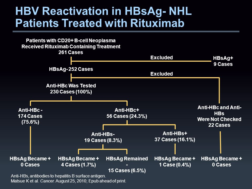 HBV Reactivation in HBsAg- NHL Patients Treated with Rituximab Anti-HBs, antibodies to hepatitis B surface antigen.