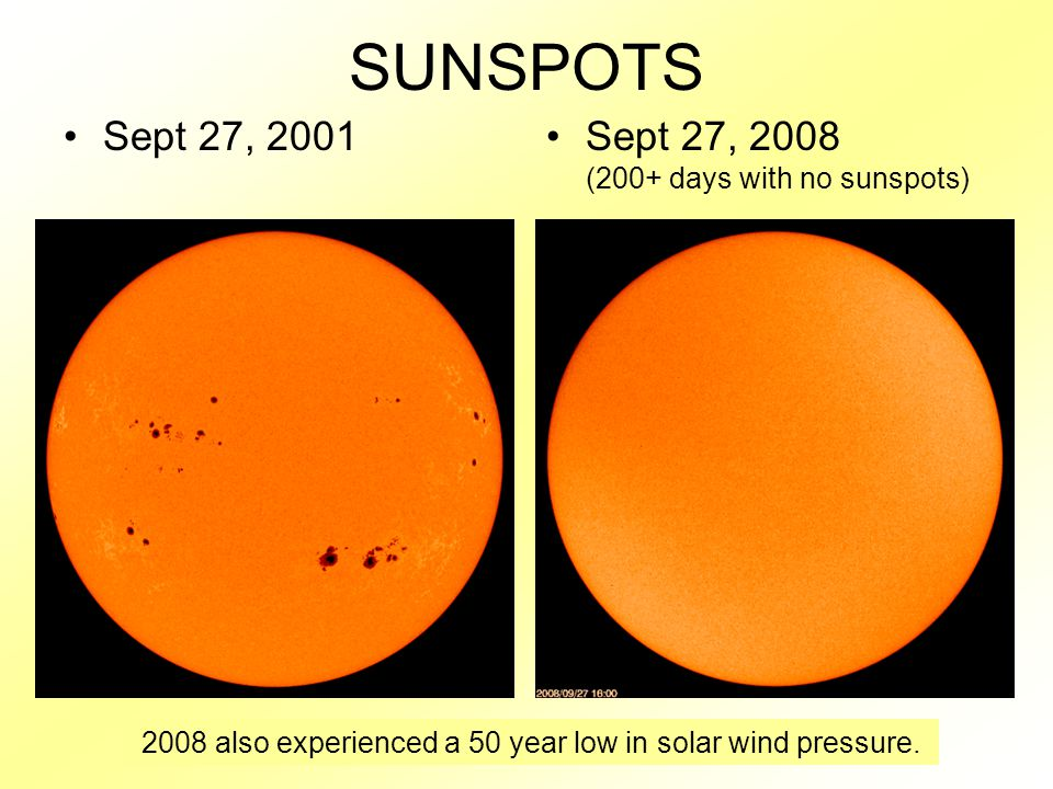 SUNSPOTS Sept 27, 2001Sept 27, 2008 (200+ days with no sunspots) 2008 also experienced a 50 year low in solar wind pressure.
