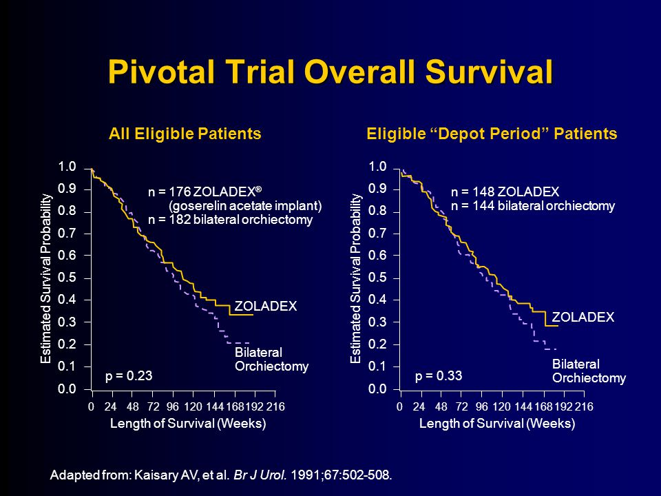 Pivotal Trial Overall Survival Adapted from: Kaisary AV, et al.