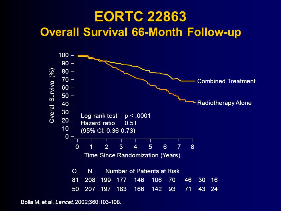 EORTC 22863 Overall Survival 66-Month Follow-up Bolla M, et al.