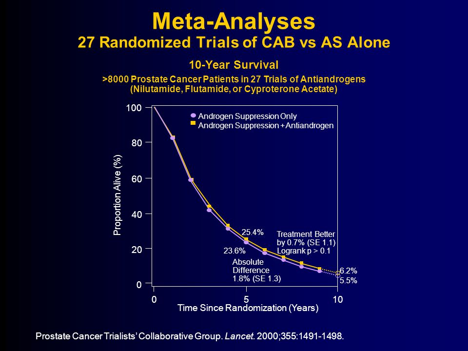 Meta-Analyses 27 Randomized Trials of CAB vs AS Alone Prostate Cancer Trialists' Collaborative Group.