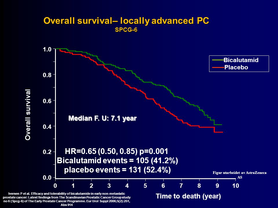 Overall survival– locally advanced PC SPCG-6 HR=0.65 (0.50, 0.85) p=0.001 Bicalutamid events = 105 (41.2%) placebo events = 131 (52.4%) Placebo Bicalutamid 1.0 0.8 0.6 0.4 0.2 0.0 0123456 Time to death (year) Overall survival 78910 Median F.