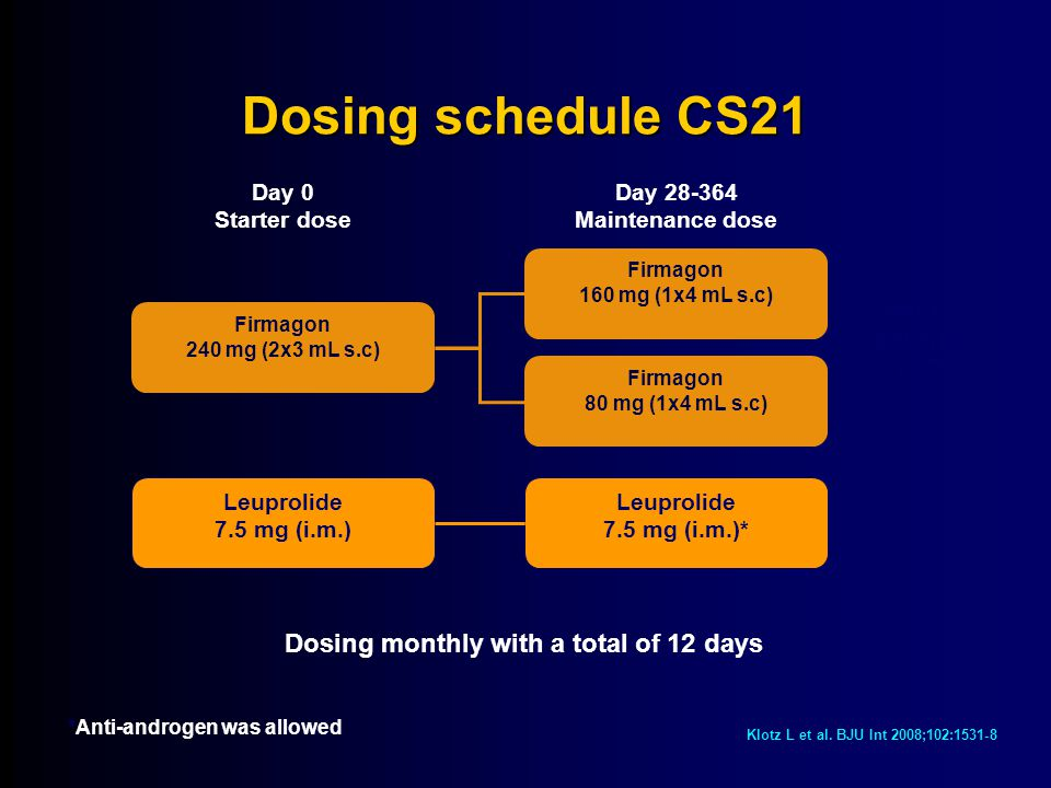 Dosing schedule CS21 Dosing monthly with a total of 12 days N=610 patients (ITT) Firmagon 240 mg (2x3 mL s.c) Day 0 Starter dose Day 28-364 Maintenance dose Leuprolide 7.5 mg (i.m.) Firmagon 160 mg (1x4 mL s.c) Firmagon 80 mg (1x4 mL s.c) Leuprolide 7.5 mg (i.m.)* *Anti-androgen was allowed Klotz L et al.