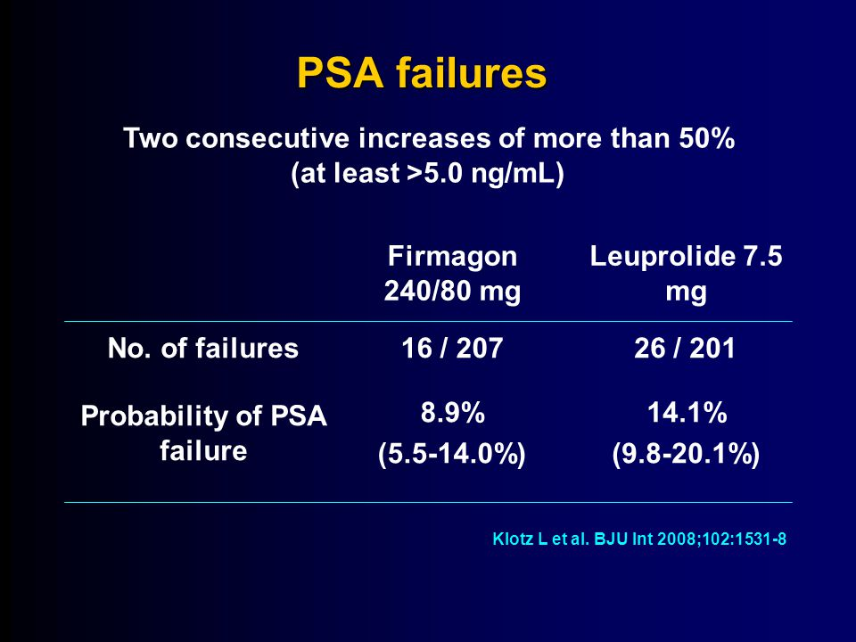 Two consecutive increases of more than 50% (at least >5.0 ng/mL) Firmagon 240/80 mg Leuprolide 7.5 mg No.