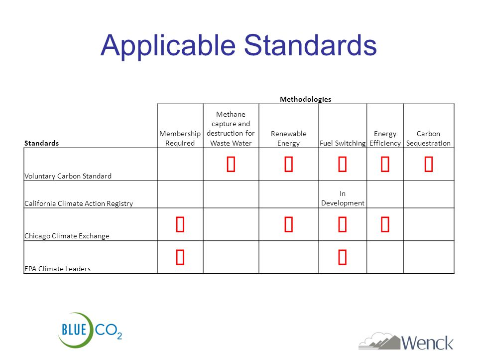 Applicable Standards Methodologies Standards Membership Required Methane capture and destruction for Waste Water Renewable EnergyFuel Switching Energy Efficiency Carbon Sequestration Voluntary Carbon Standard  California Climate Action Registry In Development Chicago Climate Exchange EPA Climate Leaders
