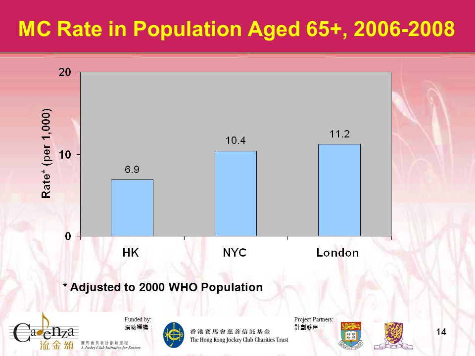 Project Partners: 計劃夥伴: Funded by: 捐助機構: 14 MC Rate in Population Aged 65+, 2006-2008 * Adjusted to 2000 WHO Population