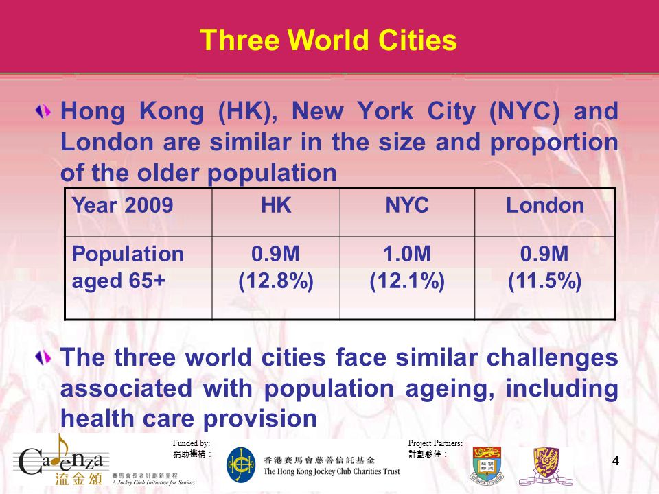 Project Partners: 計劃夥伴: Funded by: 捐助機構: 44 Three World Cities Hong Kong (HK), New York City (NYC) and London are similar in the size and proportion of the older population The three world cities face similar challenges associated with population ageing, including health care provision Year 2009HKNYCLondon Population aged 65+ 0.9M (12.8%) 1.0M (12.1%) 0.9M (11.5%)