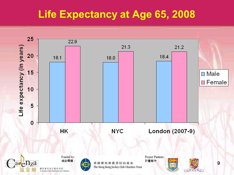 Project Partners: 計劃夥伴: Funded by: 捐助機構: 99 Life Expectancy at Age 65, 2008