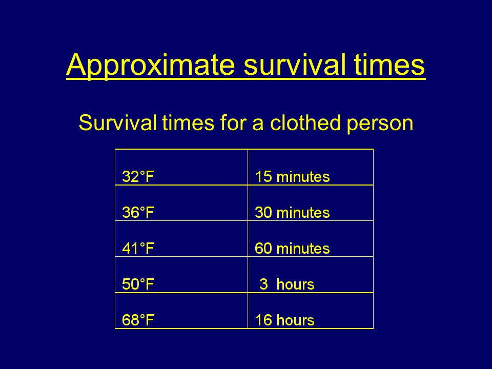 Approximate survival times Survival times for a clothed person