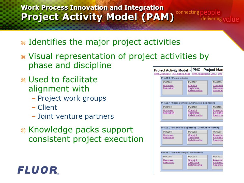 Work Process Innovation and Integration Project Activity Model (PAM) z Identifies the major project activities z Visual representation of project activities by phase and discipline z Used to facilitate alignment with –Project work groups –Client –Joint venture partners z Knowledge packs support consistent project execution