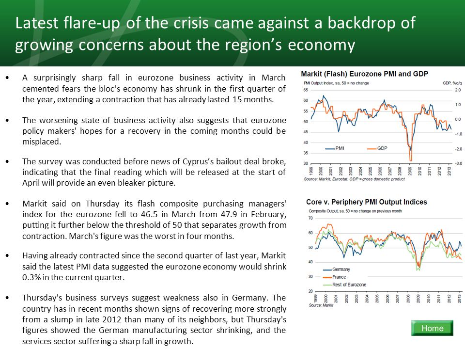 13 A surprisingly sharp fall in eurozone business activity in March cemented fears the bloc s economy has shrunk in the first quarter of the year, extending a contraction that has already lasted 15 months.