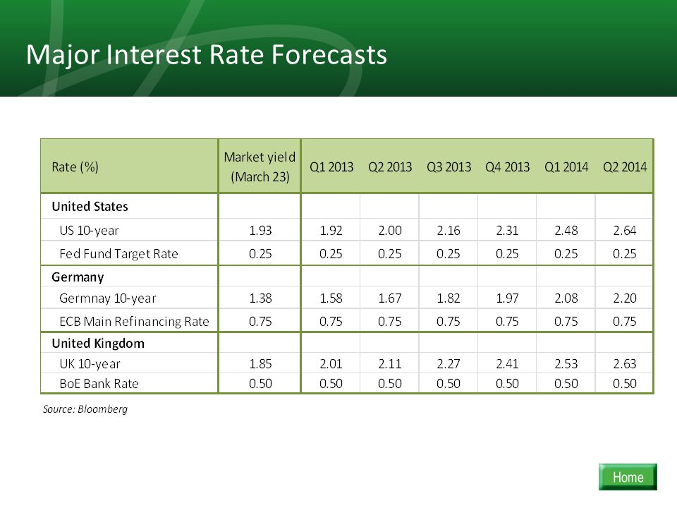 21 Major Interest Rate Forecasts