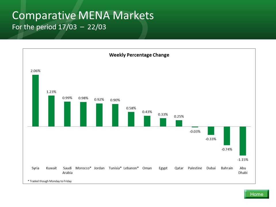 32 Comparative MENA Markets For the period 17/03 – 22/03