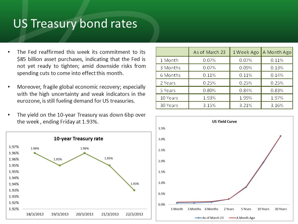 4 US Treasury bond rates The Fed reaffirmed this week its commitment to its $85 billion asset purchases, indicating that the Fed is not yet ready to tighten; amid downside risks from spending cuts to come into effect this month.