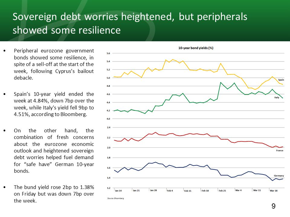 9 Sovereign debt worries heightened, but peripherals showed some resilience Peripheral eurozone government bonds showed some resilience, in spite of a sell-off at the start of the week, following Cyprus's bailout debacle.