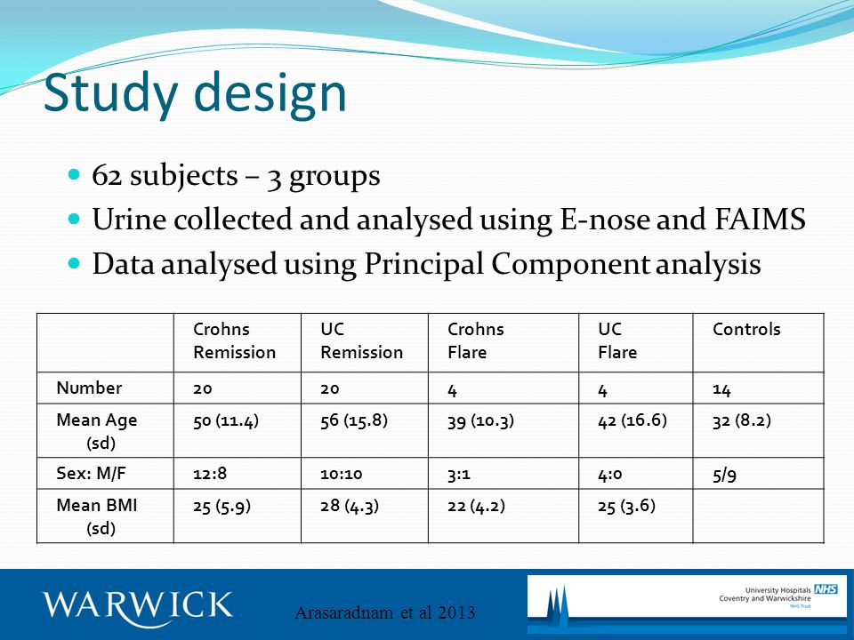 Study design 62 subjects – 3 groups Urine collected and analysed using E-nose and FAIMS Data analysed using Principal Component analysis Crohns Remission UC Remission Crohns Flare UC Flare Controls Number20 4414 Mean Age (sd) 50 (11.4)56 (15.8)39 (10.3)42 (16.6)32 (8.2) Sex: M/F12:810:103:14:05/9 Mean BMI (sd) 25 (5.9)28 (4.3)22 (4.2)25 (3.6) Arasaradnam et al 2013