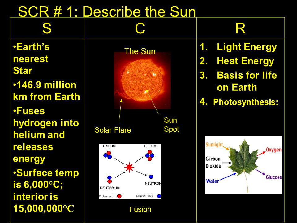 SCR # 1: Describe the Sun SCR Earth's nearest Star 146.9 million km from Earth Fuses hydrogen into helium and releases energy Surface temp is 6,000 ° C; interior is 15,000,000 °C 1.Light Energy 2.Heat Energy 3.Basis for life on Earth 4.
