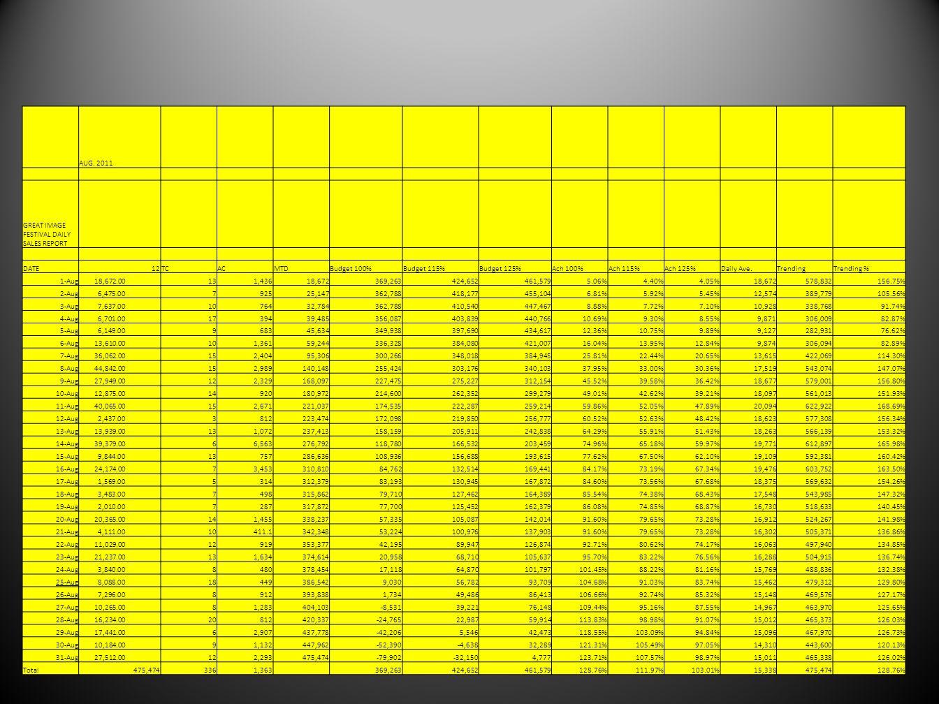 AUG. 2011 GREAT IMAGE FESTIVAL DAILY SALES REPORT DATE12TCACMTDBudget 100%Budget 115%Budget 125%Ach 100%Ach 115%Ach 125%Daily Ave.TrendingTrending % 1