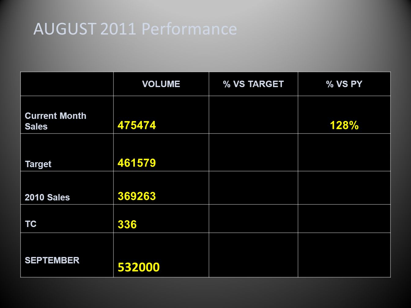 AUGUST 2011 Performance VOLUME% VS TARGET% VS PY Current Month Sales 475474128% Target 461579 2010 Sales 369263 TC 336 SEPTEMBER 532000