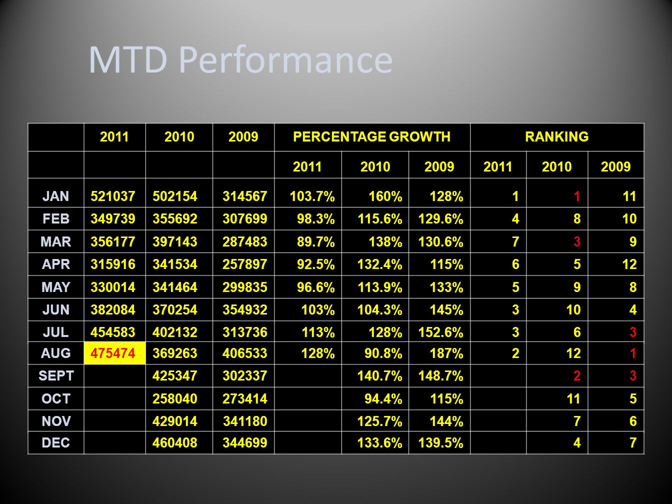 MTD Performance 502154 201120102009PERCENTAGE GROWTHRANKING 201120102009201120102009 JAN521037502154314567103.7%160%128%1111 FEB34973935569230769998.3%115.6%129.6%4810 MAR35617739714328748389.7%138%130.6%739 APR31591634153425789792.5%132.4%115%6512 MAY33001434146429983596.6%113.9%133%598 JUN382084370254354932103%104.3%145%3104 JUL454583402132313736113%128%152.6%363 AUG475474369263406533128%90.8%187%2121 SEPT425347302337140.7%148.7%23 OCT25804027341494.4%115%115 NOV429014341180125.7%144%76 DEC460408344699133.6%139.5%47