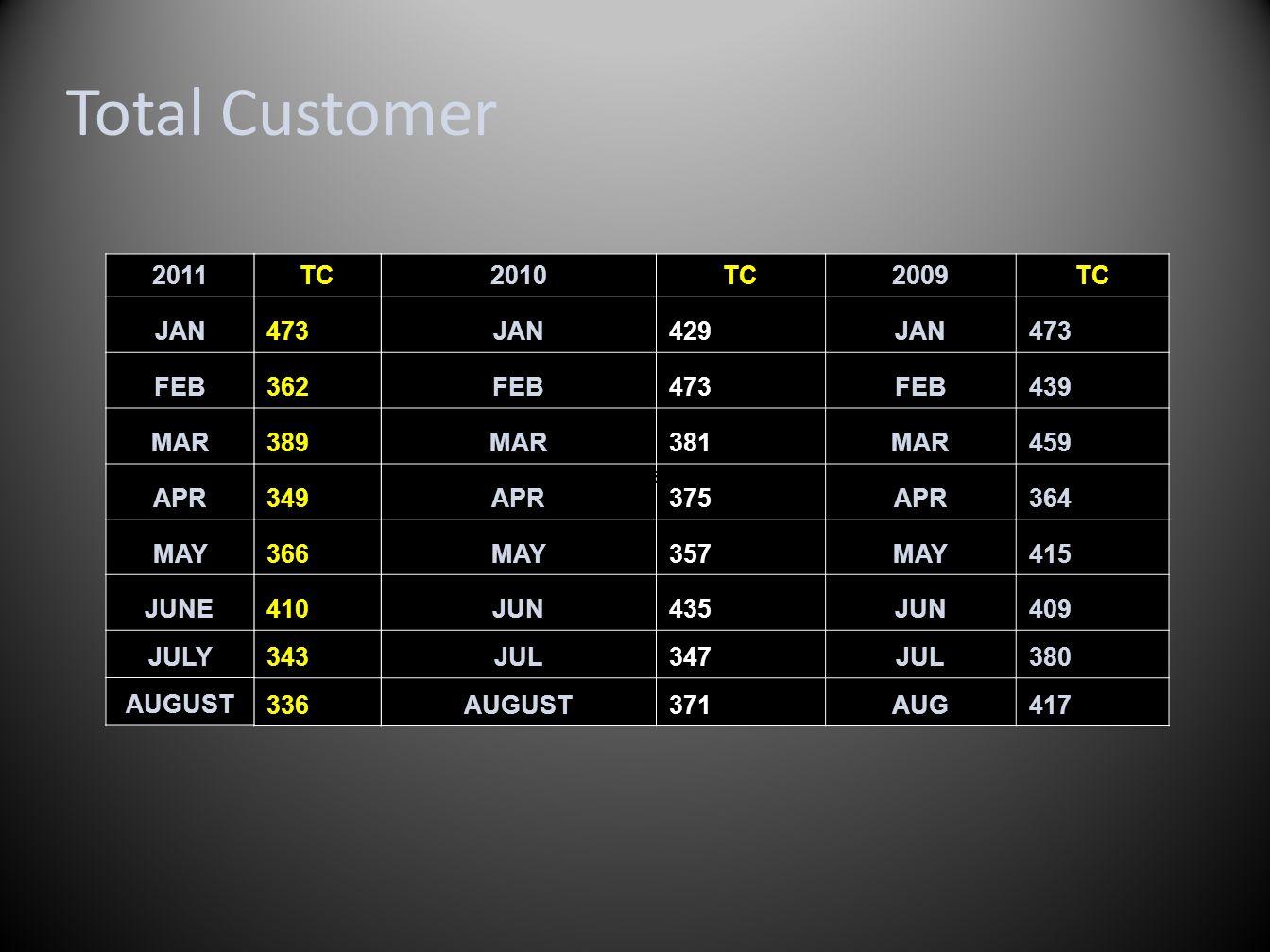 2010TC2009TC JAN429JAN473 FEB473FEB439 MAR381MAR459 APR375APR364 MAY357MAY415 JUN435JUN409 JUL347JUL380 AUGUST371AUG417 502154 Total Customer TC 473 3