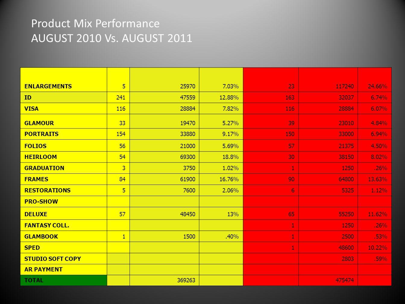 Product Mix Performance AUGUST 2010 Vs. AUGUST 2011 ENLARGEMENTS5259707.03%2311724024.66% ID2414755912.88%163320376.74% VISA116288847.82%116288846.07%