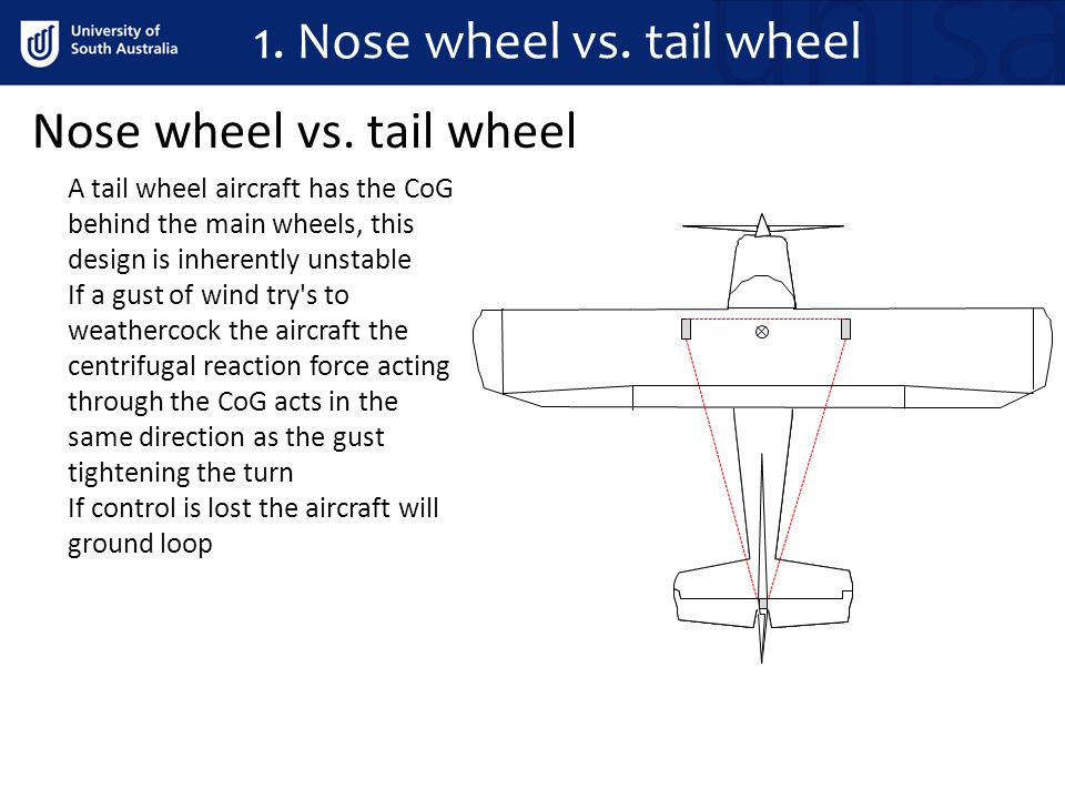 Ground Effect During landing ground effect is most significant and unavoidable Ground effect is the main reason why the aeroplane floats for an extended distance during the flare, any excess speed during landing will aggravate the float To avoid any negative effects of ground effect the pilot must: For take off: Rotate at the recommended speed Do not retract flaps prematurely On hot days at high elevation, lift off at a higher then normal speed and do not rotate to the normal lift off attitude until the correct speed is achieved For landing: The negative effect is float Therefore is lightly loaded or too fast during the flare the float will be extended This increase in float reduces the available stopping distance 5.