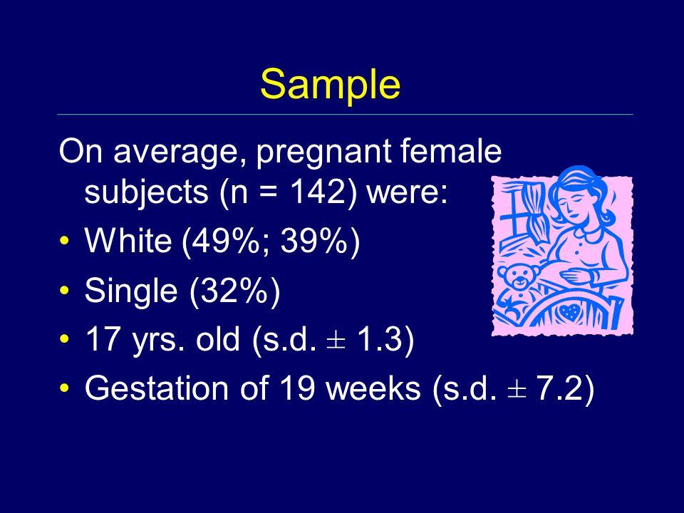 Sample On average, pregnant female subjects (n = 142) were: White (49%; 39%) Single (32%) 17 yrs.