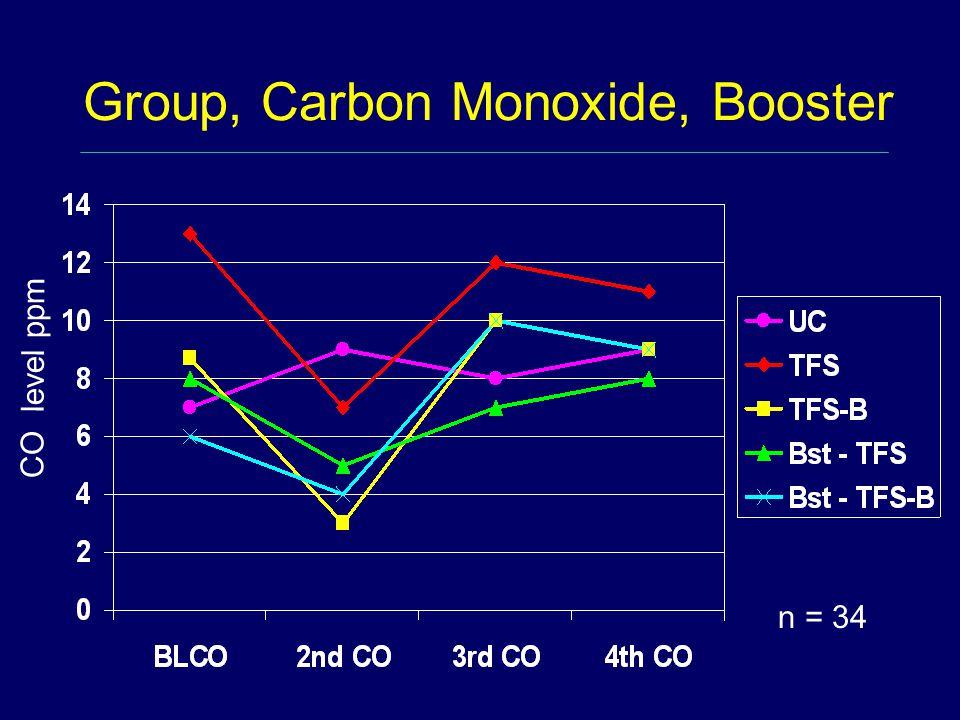Group, Carbon Monoxide, Booster CO level ppm n = 34