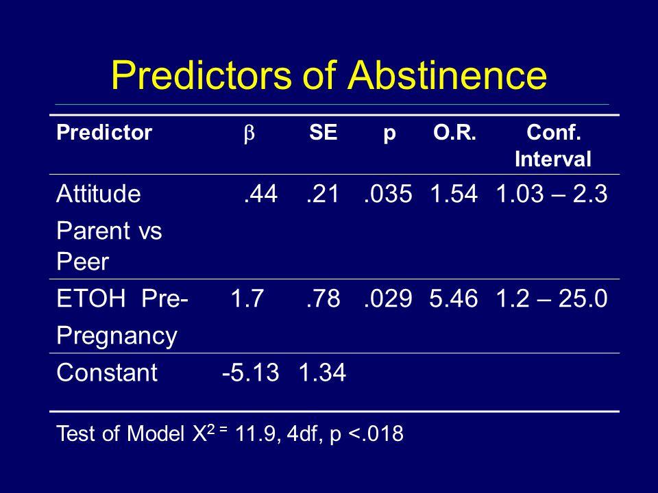 Predictors of Abstinence Predictor  SEpO.R.Conf.