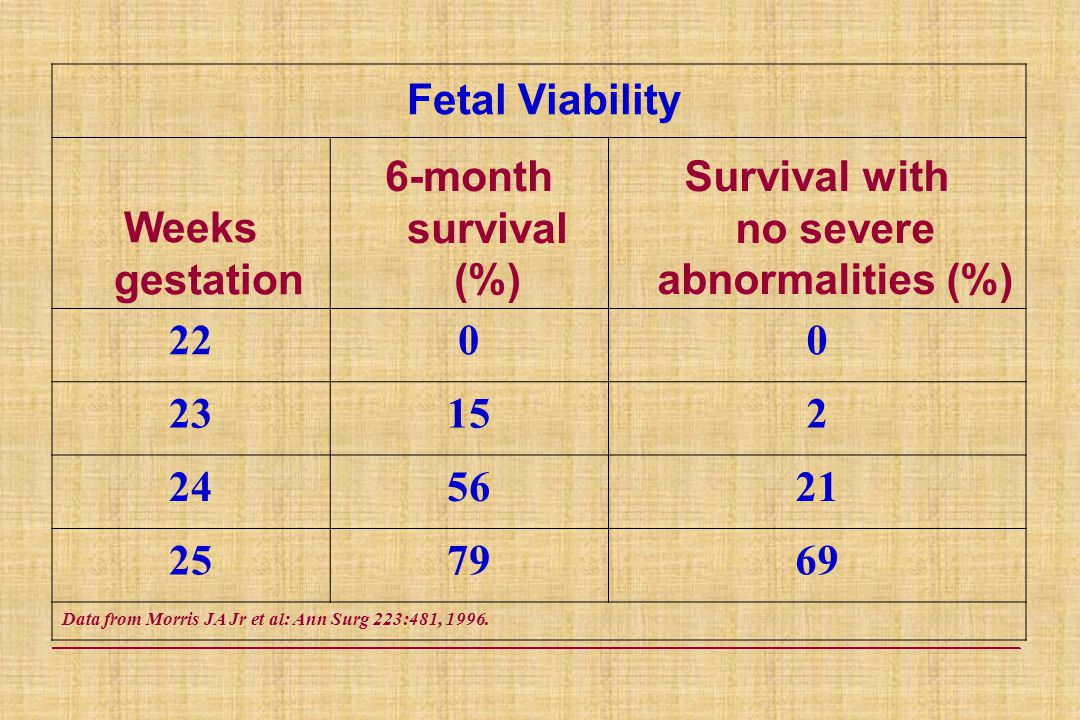 Fetal Viability Weeks gestation 6-month survival (%) Survival with no severe abnormalities (%) 2200 23152 245621 257969 Data from Morris JA Jr et al: Ann Surg 223:481, 1996.