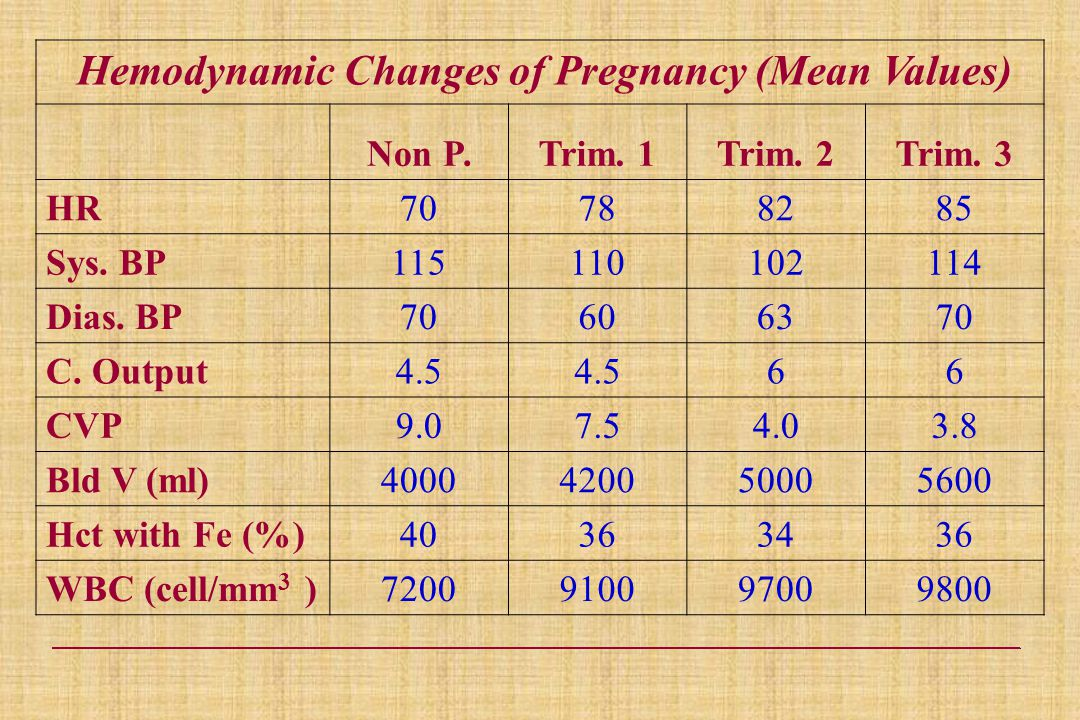 Hemodynamic Changes of Pregnancy (Mean Values) Non P.Trim.