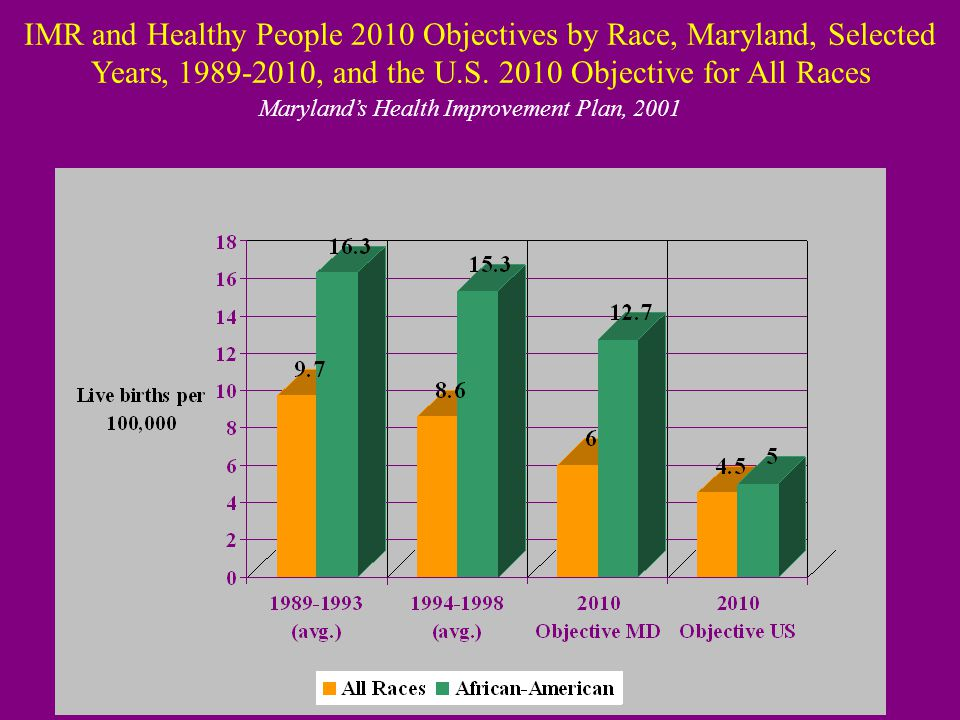 Healthy Maryland 2010  Infant Mortality Rate (IMR) –reduce the IMR to no more than 6.0 per 1,000 live births (IMR was 7.4 per 1,000 in 2000)  Low Birth Weight (LBW) –reduce LBW to no more than 8.0% (LBW was 8.7% in 2000)