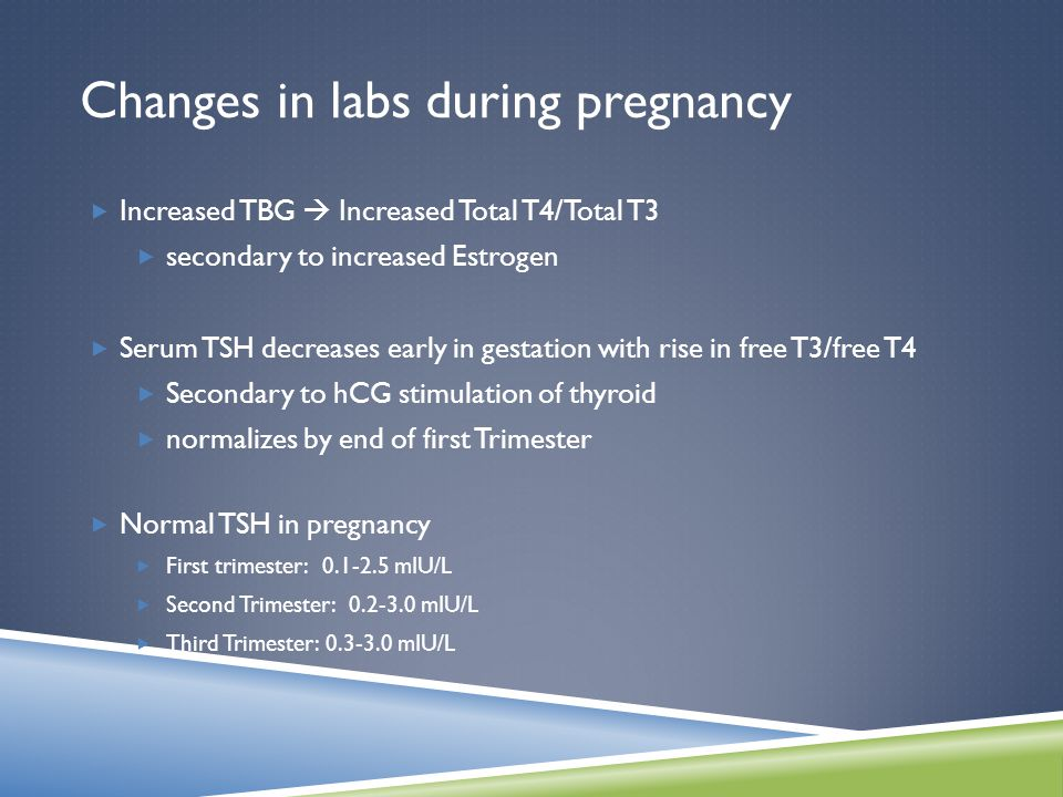 Changes in labs during pregnancy  Increased TBG  Increased Total T4/Total T3  secondary to increased Estrogen  Serum TSH decreases early in gestation with rise in free T3/free T4  Secondary to hCG stimulation of thyroid  normalizes by end of first Trimester  Normal TSH in pregnancy  First trimester: 0.1-2.5 mIU/L  Second Trimester: 0.2-3.0 mIU/L  Third Trimester: 0.3-3.0 mIU/L