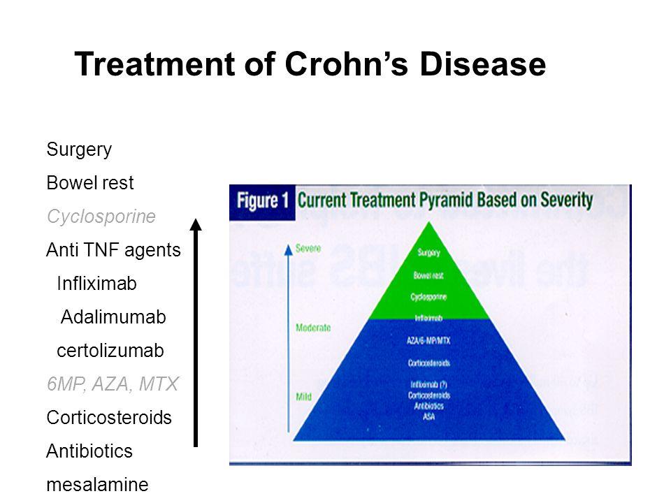 Treatment of Crohn's Disease Surgery Bowel rest Cyclosporine Anti TNF agents Infliximab Adalimumab certolizumab 6MP, AZA, MTX Corticosteroids Antibiot