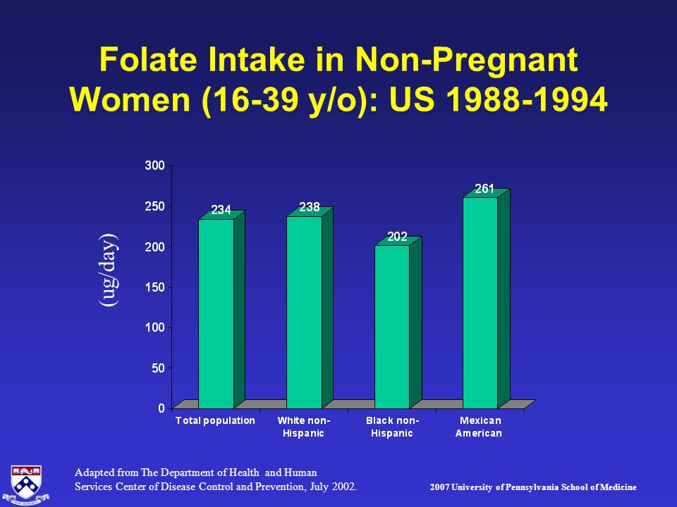 2007 University of Pennsylvania School of Medicine Folate Intake in Non-Pregnant Women (16-39 y/o): US 1988-1994 (ug/day) Adapted from The Department